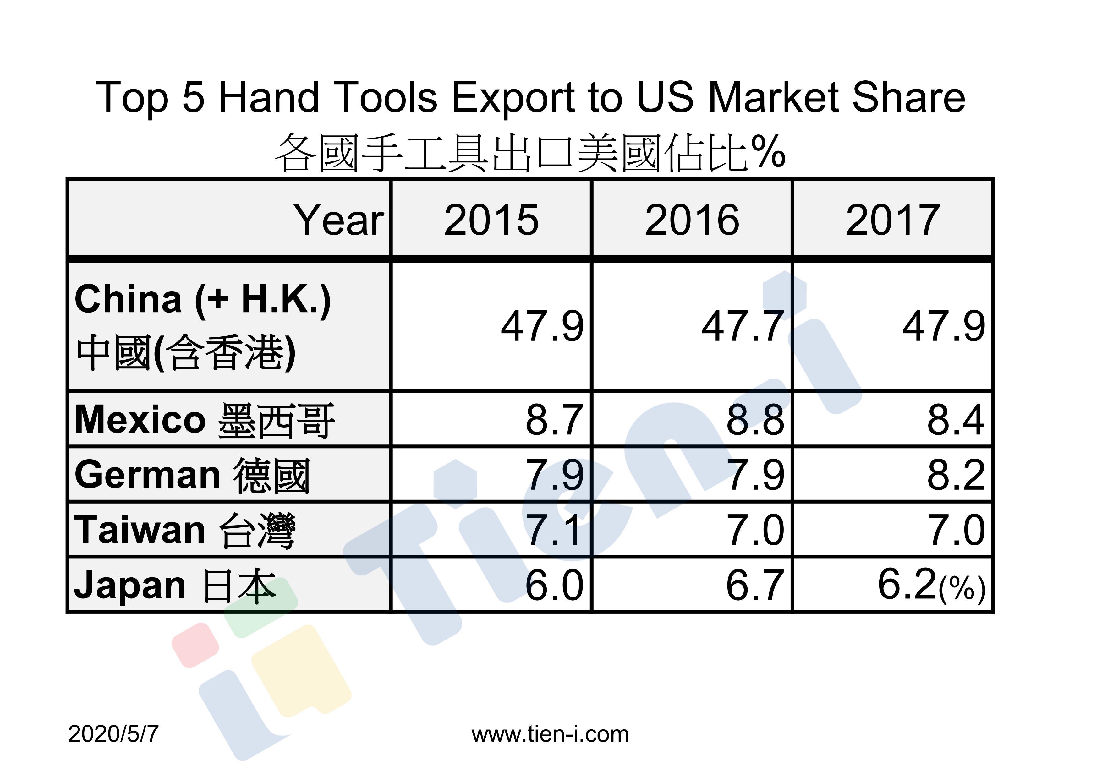 Taiwan Hand Tools Export
